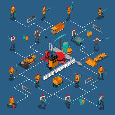 Diagramma di flusso isometrica persone minatore