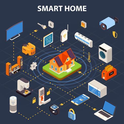 Smart Home Flowchart Isometric Poster vector
