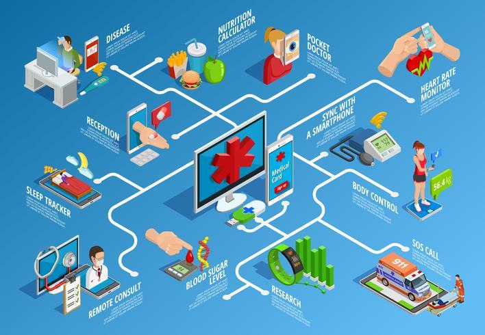 Infografica isometrica di salute digitale