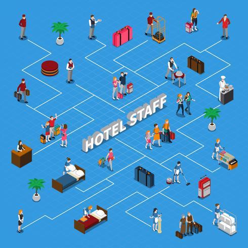 Fluxograma isométrico do pessoal do hotel