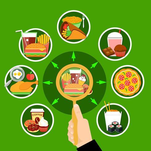 Affiche sur la composition d'un cercle de repas de restauration rapide