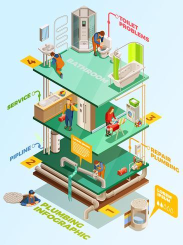 Klempnerarbeit-Problem-Lösung isometrisches Infographik-Plakat
