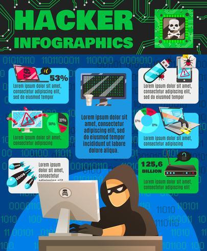Affiche infographique sur le piratage informatique vecteur