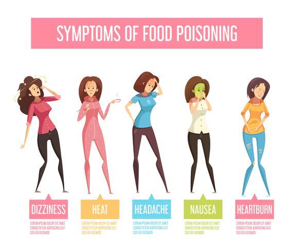 Síntomas de intoxicación alimentaria un cartel de infografía vector