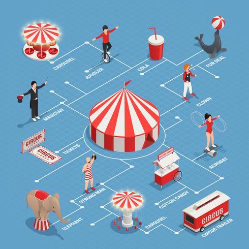 Diagramma di flusso isometrico del circo vettore