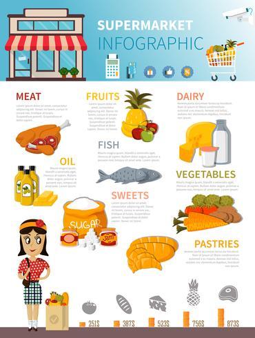 Cartel de infografía de comida de supermercado