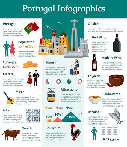 Infographie du Portugal