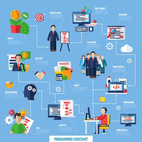 Scrum Agile Projektentwicklungsablaufdiagramm