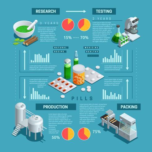 Infografica isometrica farmaceutica