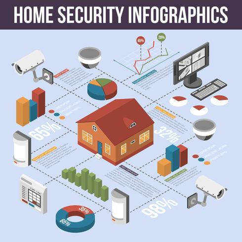 Cartel de infografía isométrica de seguridad para el hogar vector