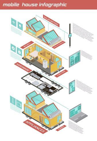 Infografica isometrica della casa mobile