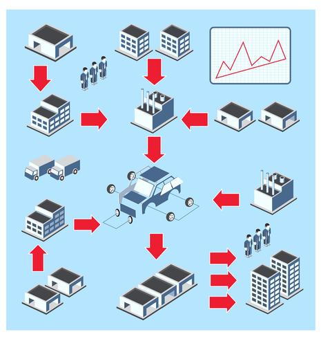 O ciclo de produção