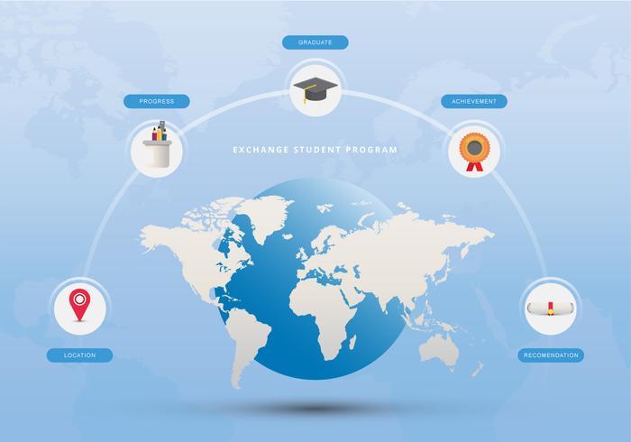 internationella utbytesstudenter pedagogiska projekt
