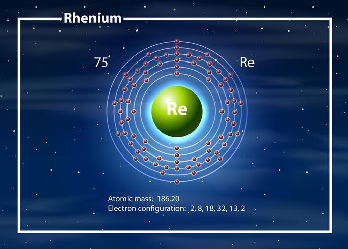 Kemistom av rheniumdiagram
