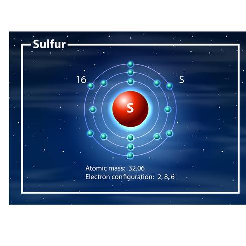 Átomo químico de diagrama de enxofre