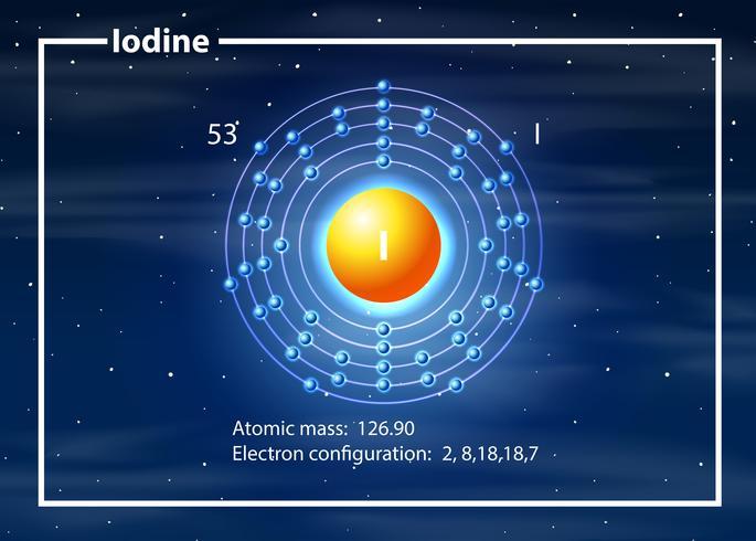 Iod-Elektronenkonfigurationsatom
