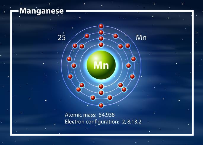 Chemicus atoom van Magganese diagram
