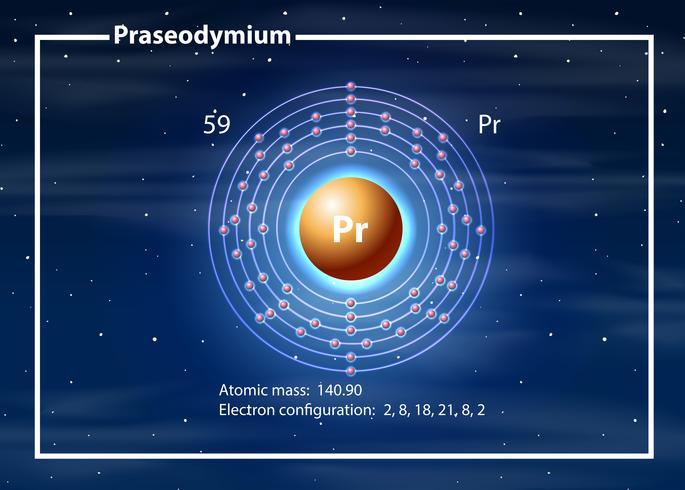 Átomo químico do diagrama de praseodímio