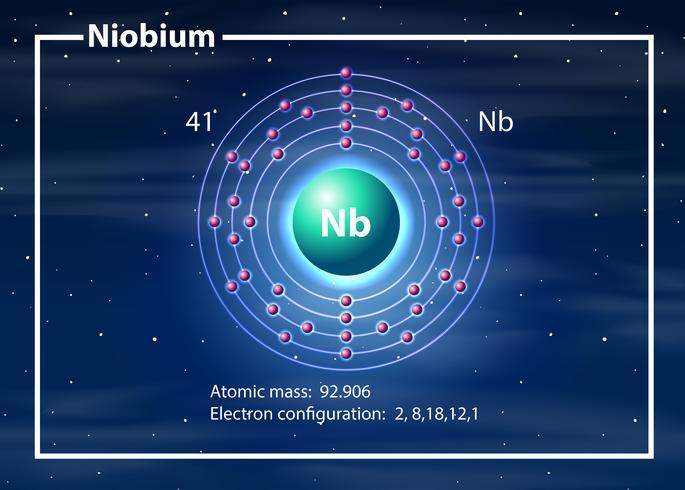 Diagramme atome de Niobium du chimiste