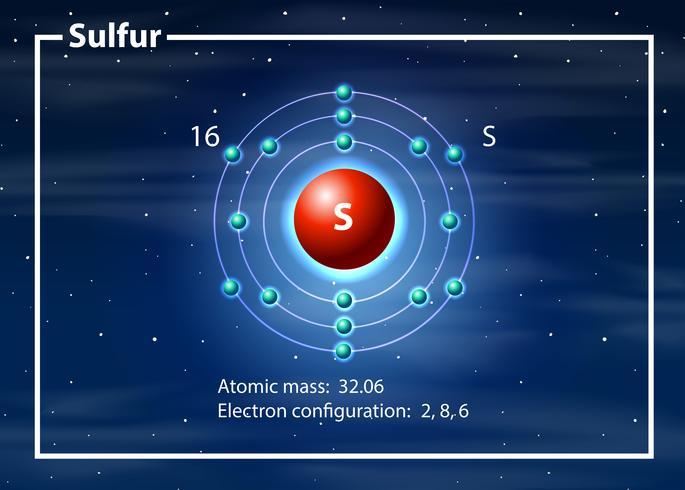 Diagramme atome chimiste du cobalt