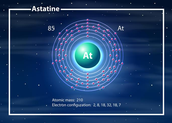 Chemist atom of Astine diagram