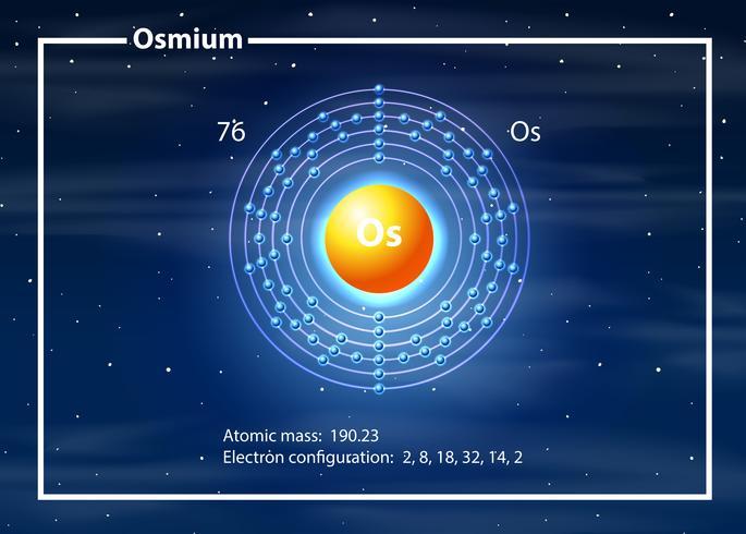 Un diagrama de elementos de osmio