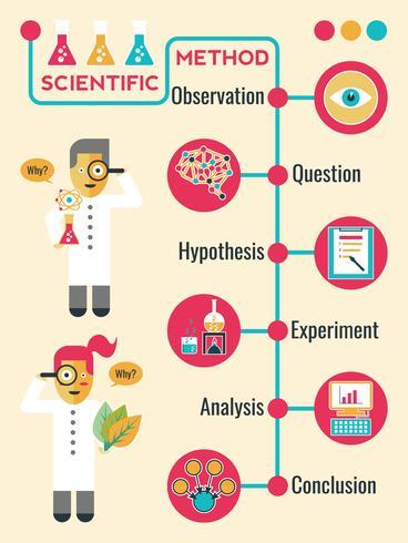 Wissenschaftliche Methode
