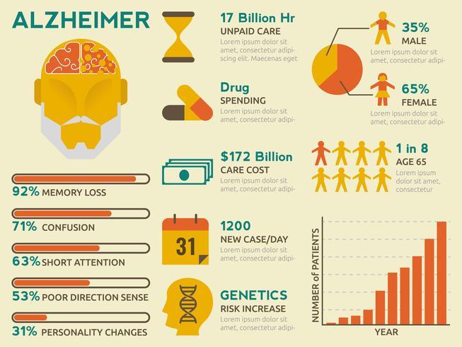 Alzheimer Infographique