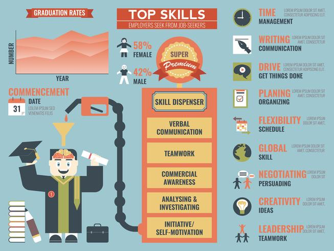 Topvaardigheden die werkgevers zoeken van werkzoekenden