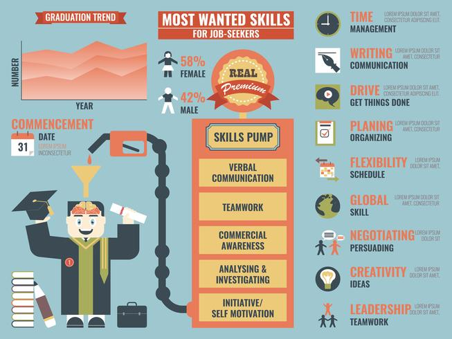 Most Wanted Skills