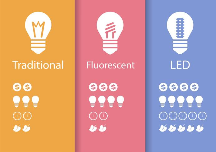 Energiebesparende lamp LED vector