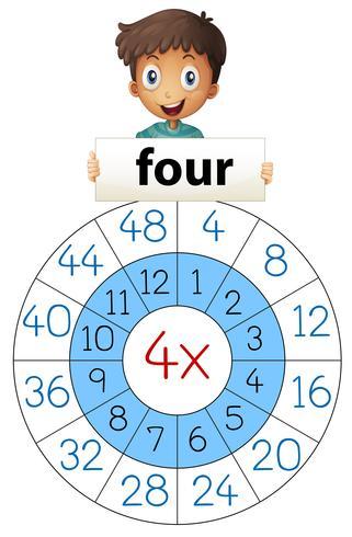 Moltiplicazione matematica numero quattro