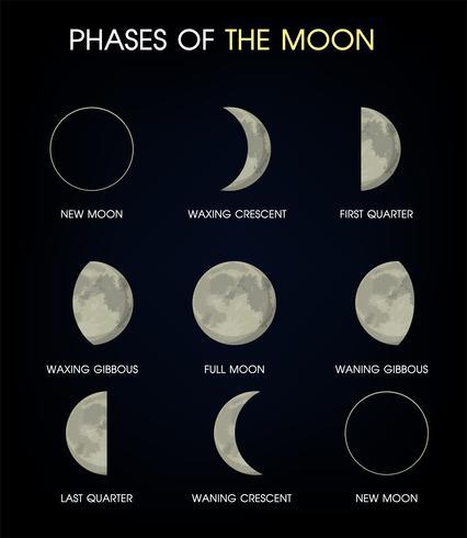 Moonens faser. Tryck