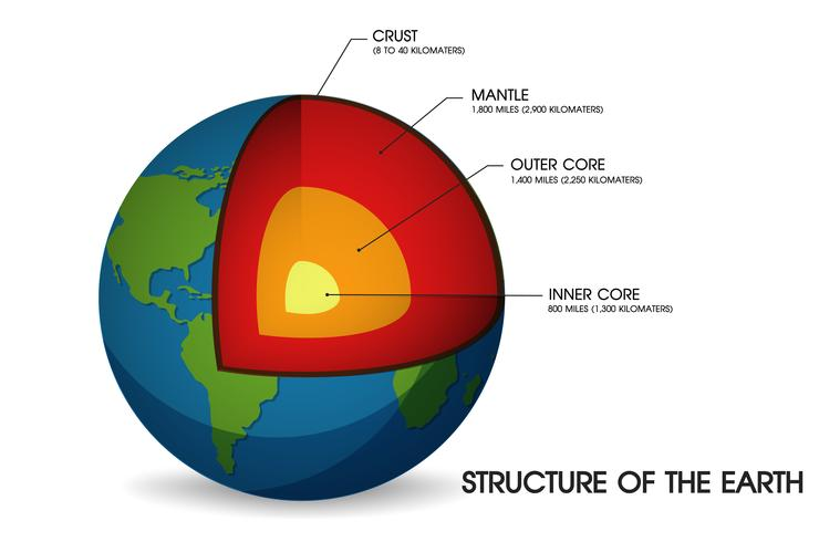 Estructura de la tierra. vector