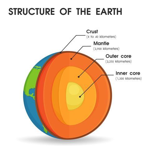 La estructura del mundo que se divide en capas para estudiar el núcleo del mundo