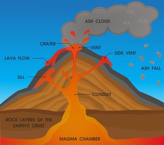 Diagrama de la anatomía del volcán. Ilustracion vectorial