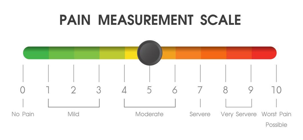 Hilfsmittel zur Messung des Schmerzniveaus von Patienten in Krankenhäusern.
