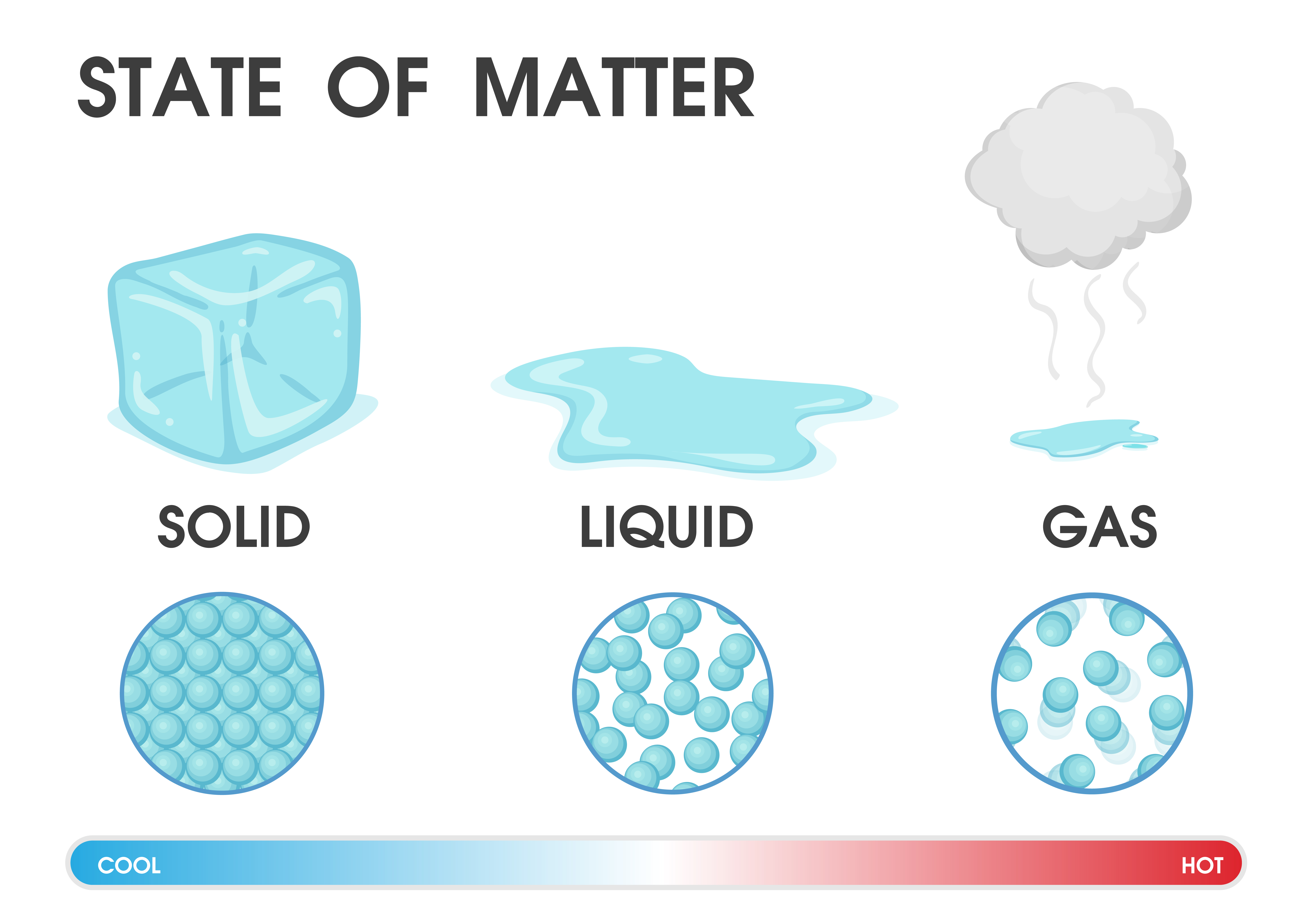 changing the state of matter from solid liquid and gas