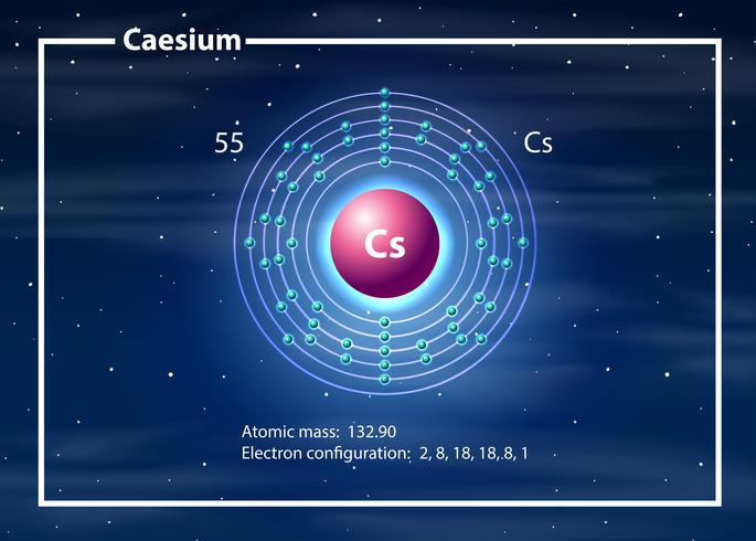 Átomo químico do diagrama de césio
