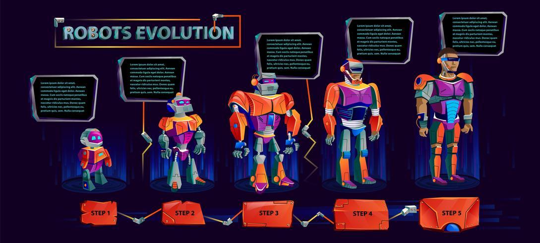 Evolution des robots, progrès technologique