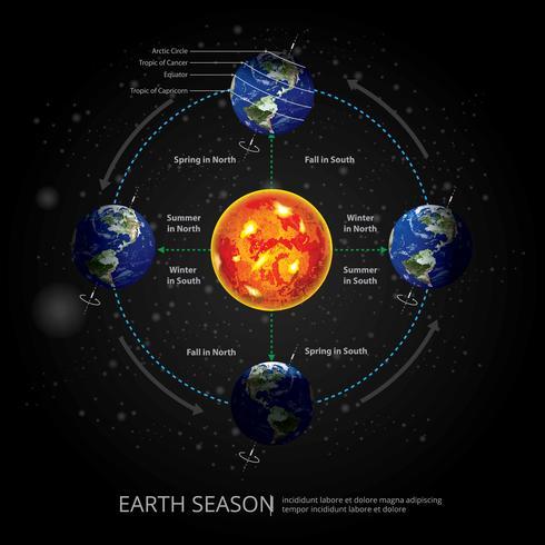 Erdändernde Jahreszeit-Vektor-Illustration