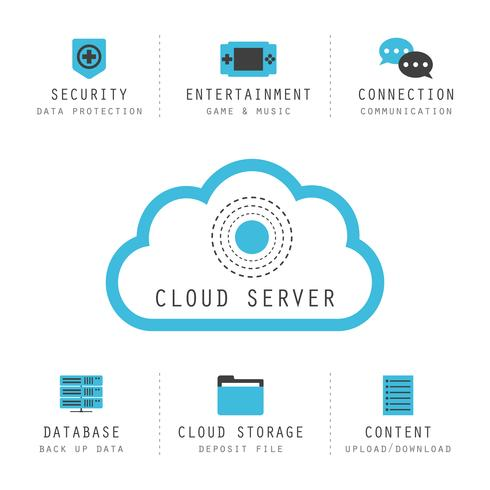 isolated cloud computing