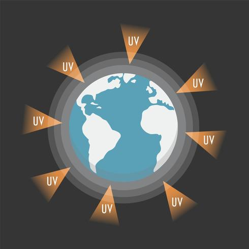 i raggi UV attaccano la terra