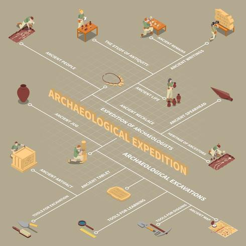 Archäologische Expedition
