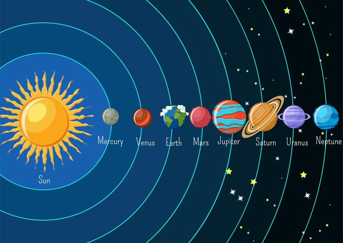 Solar system infographics with sun and planets orbiting around and their names.