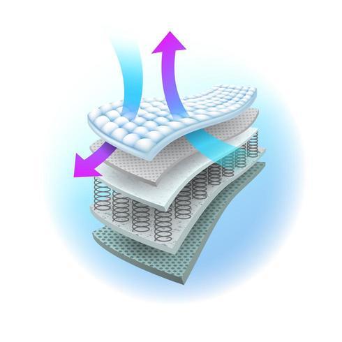 Sistema de ventilación en colchón de muelles infográfico