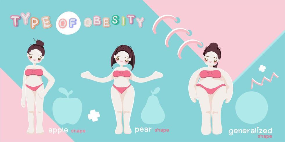 Tipos de obesidade feminina em mulheres vetor