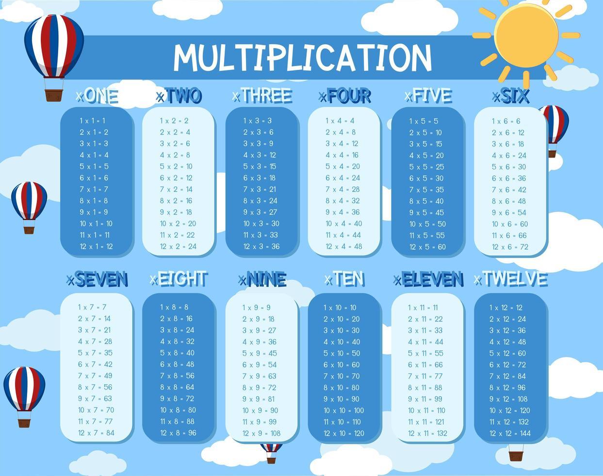 Una plantilla de multiplicación matemática vector