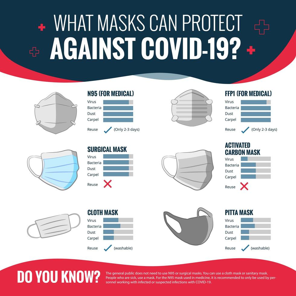 Covid-19 Mask Guideline Poster  vector