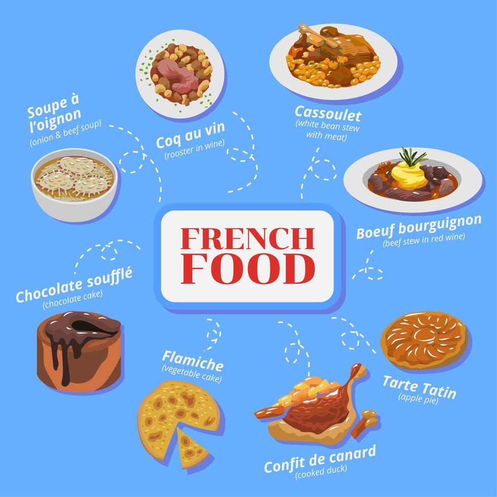 affiche de cuisine française vecteur